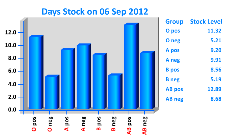 """Days Stock of Blood in UK on September 6, 2012"""