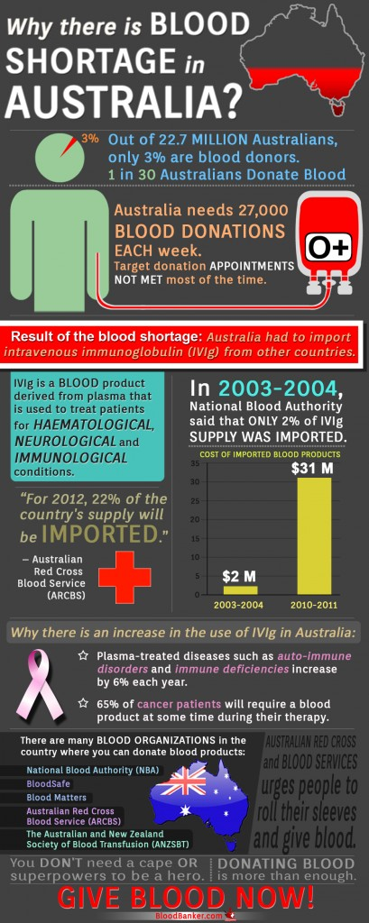 Information about blood shortages in Australia