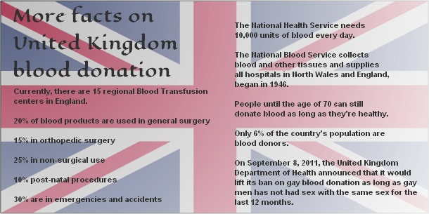 """More facts on UK blood donation"""