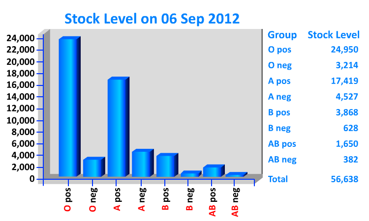 """Blood Stock Level on September 6, 2012"""