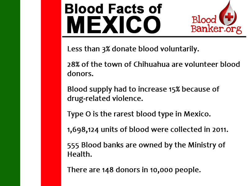 Blood Donation in Mexico
