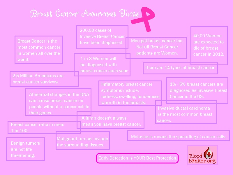 Breast Cancer Fact Box