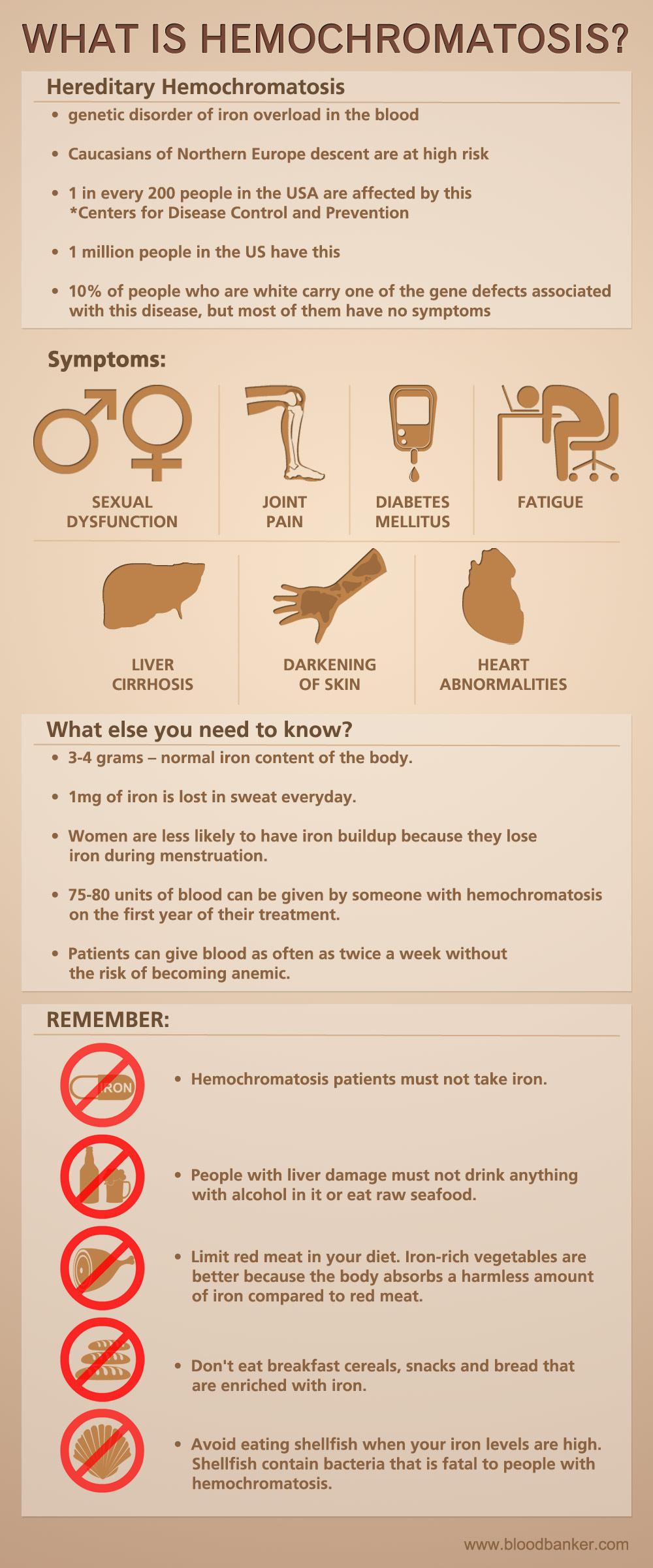 """""""Infograph about Hemochromatosis"""""""