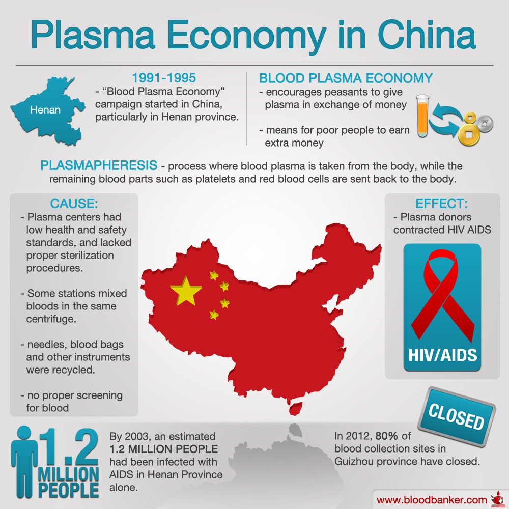 AIDS in China via Blood Donation Infograph