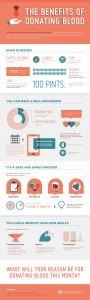 BenefitsofBloodDonation-Infographic